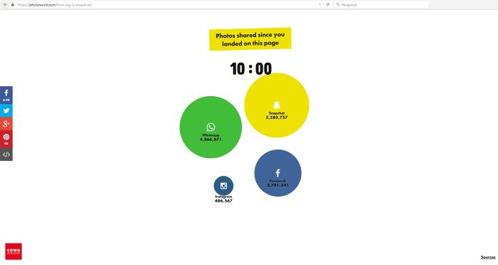 Infográfico - Quão grande é o Snapchat